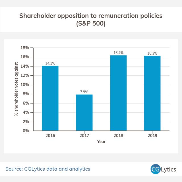 Percent of shareholder votes against remuneration policies - SP500