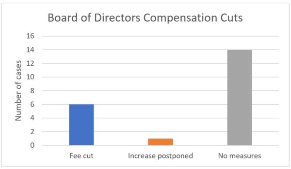 BOD Compensation Cuts