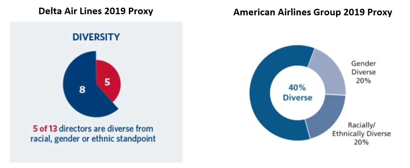 Diversity of boards: Delta Air Lines and American Airlines
