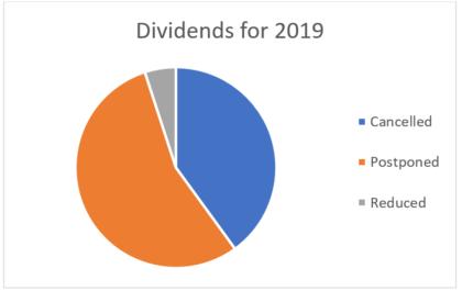 Dividends 2019
