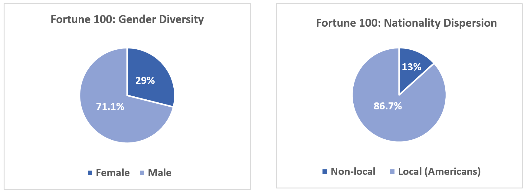Fortune 100 diversity on boards