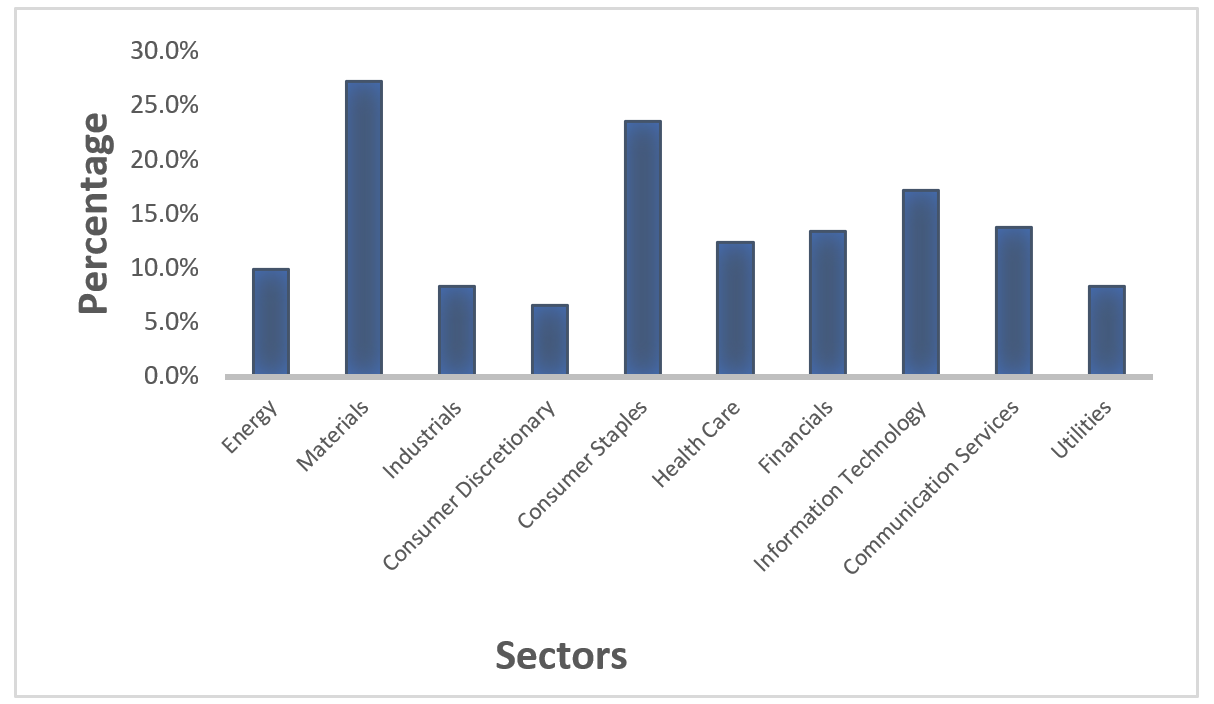 Percent of women on Fortune 100 boards by sector